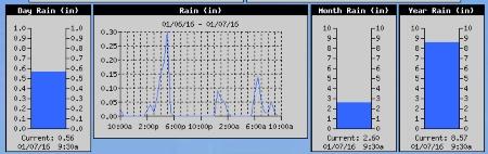 rain jan